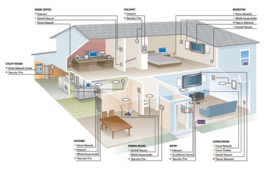 AI Reference 2: IOT house